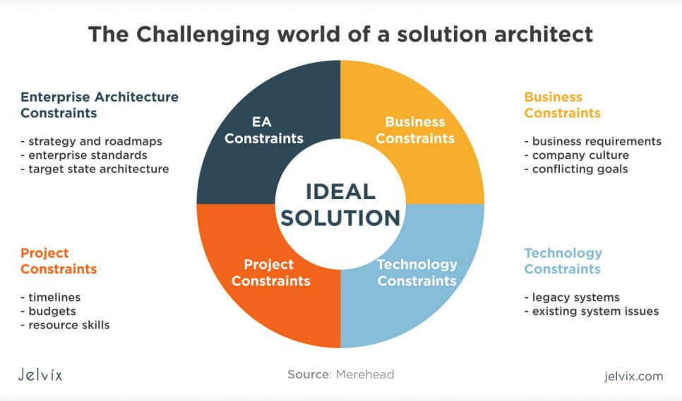 challenges of a solution architect