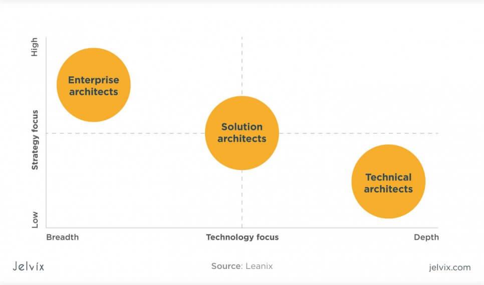 Solutions vs Enterprise architect