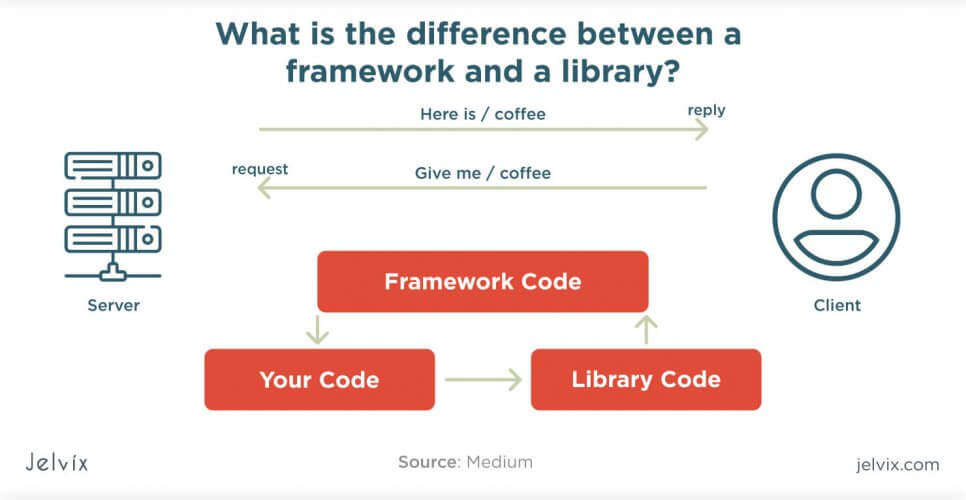 framework vs library