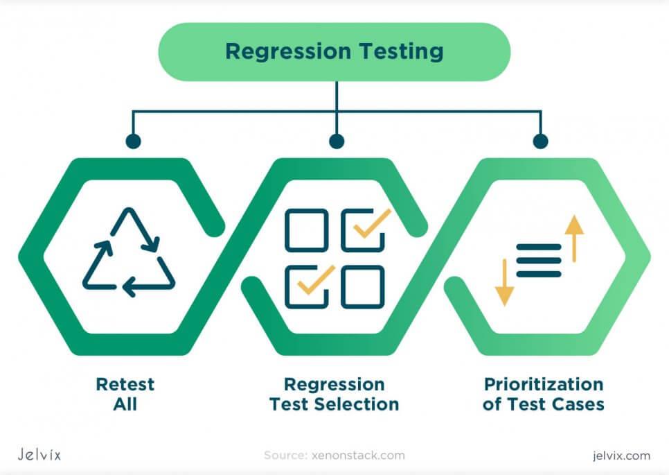 regression testing principles