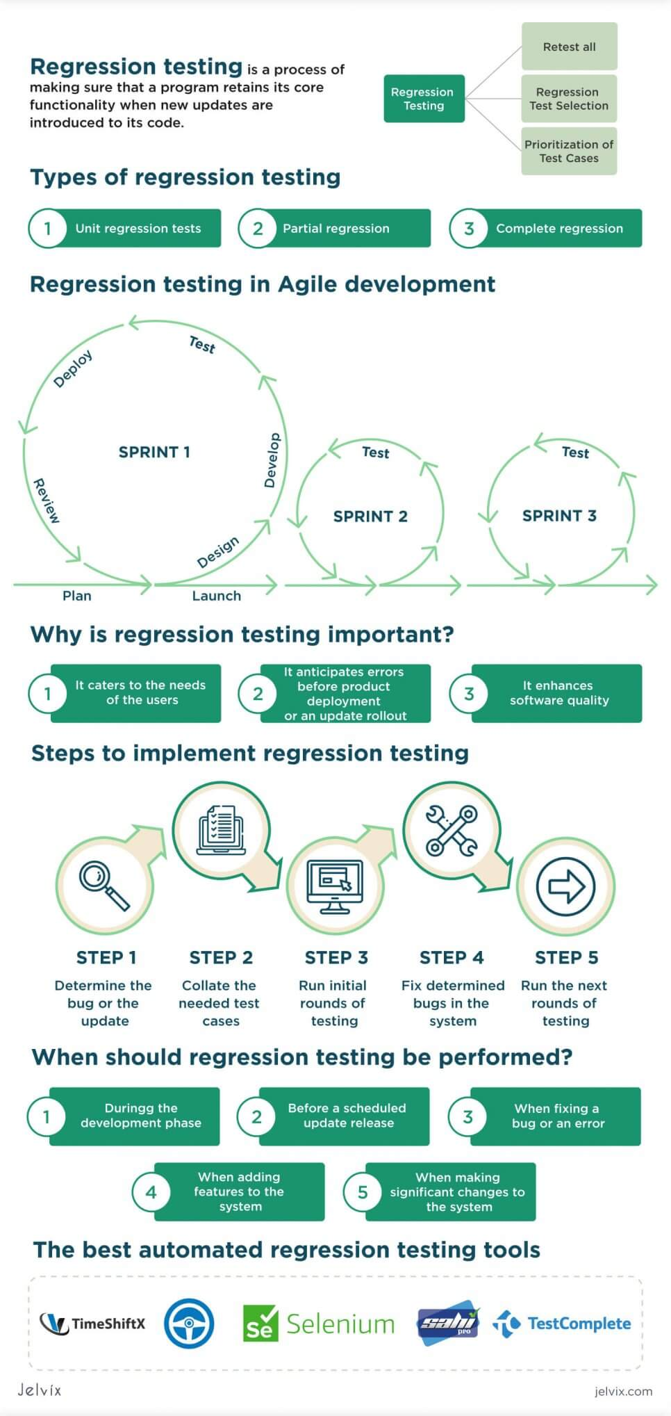 regression testing infographic