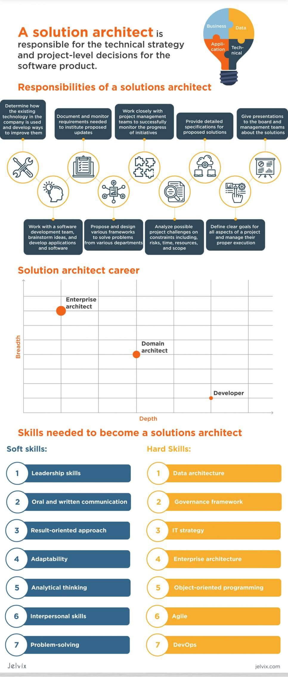 solution architect infographic