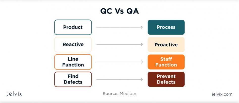 qc vs qa