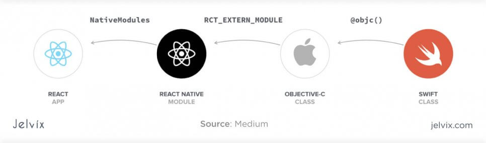 react native modules