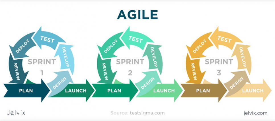 how regression testing is applied in Agile