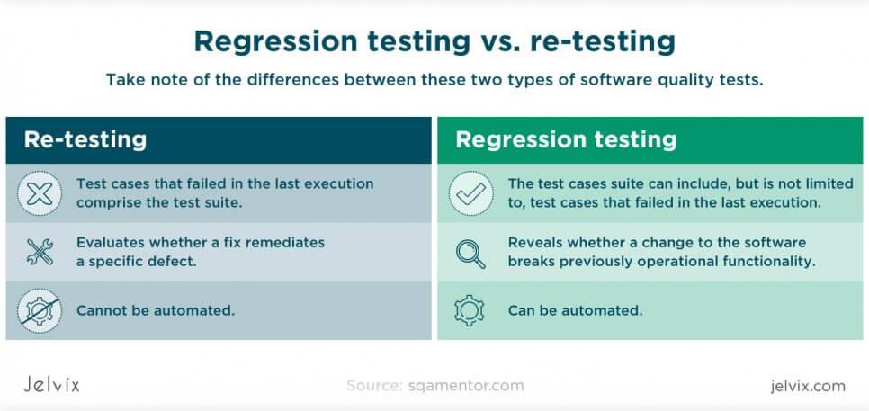 retesting vs regression testing
