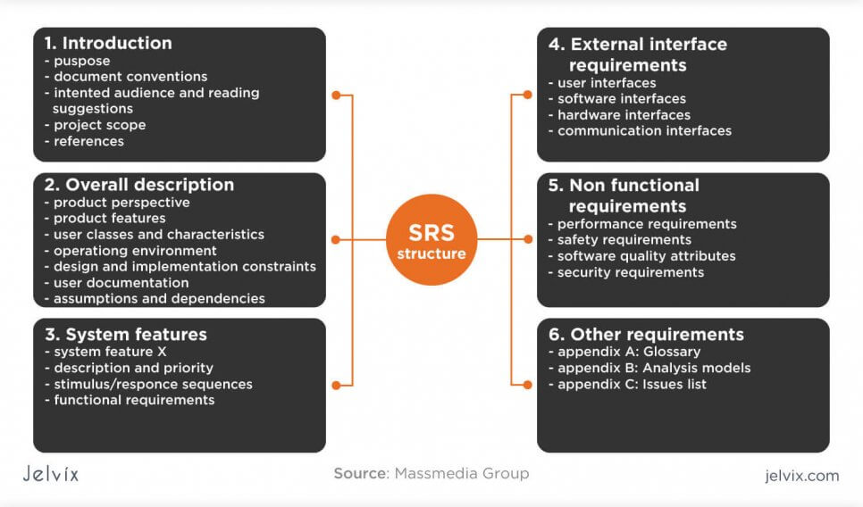 SRS structure