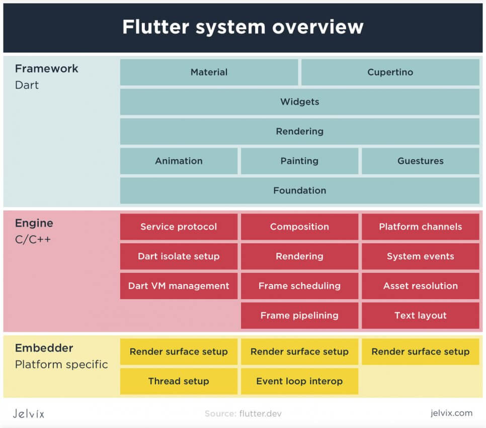 the structure of flutter