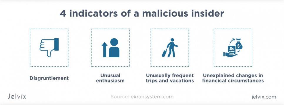 four indicators of malicious insider