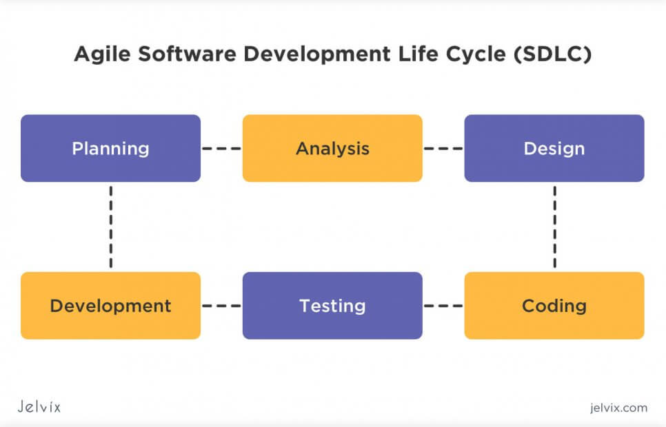afile software development lifecycle