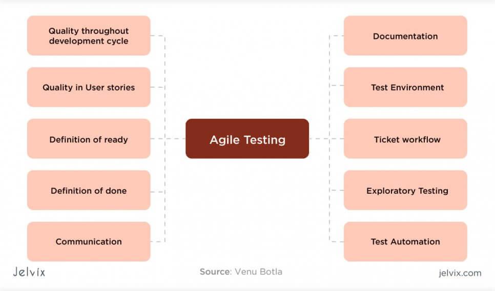 Agile in QA testing