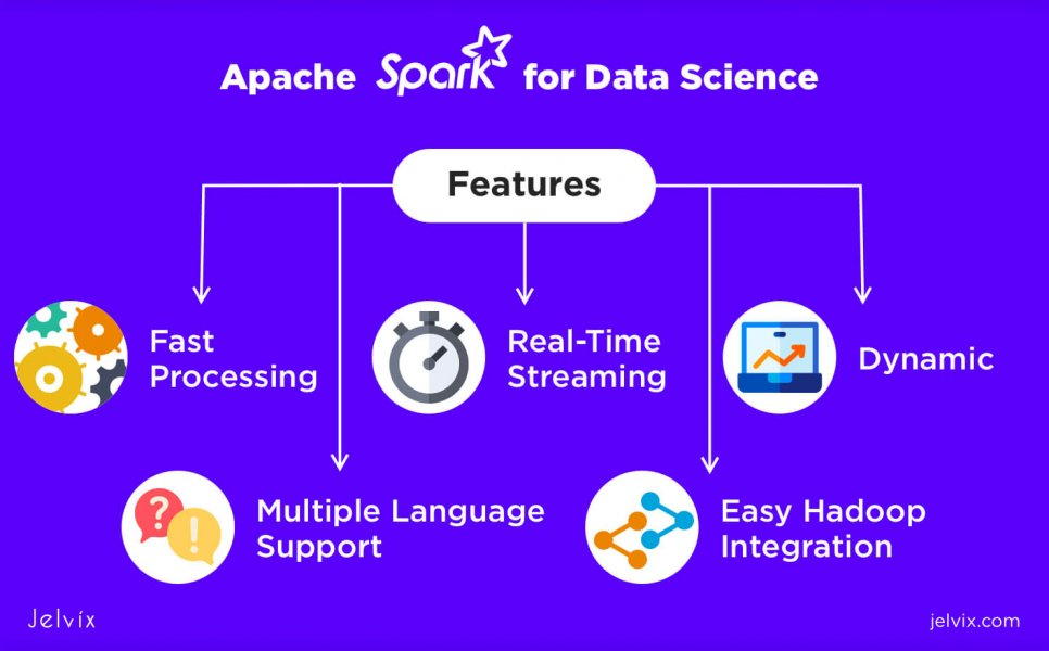 Apache Spark features