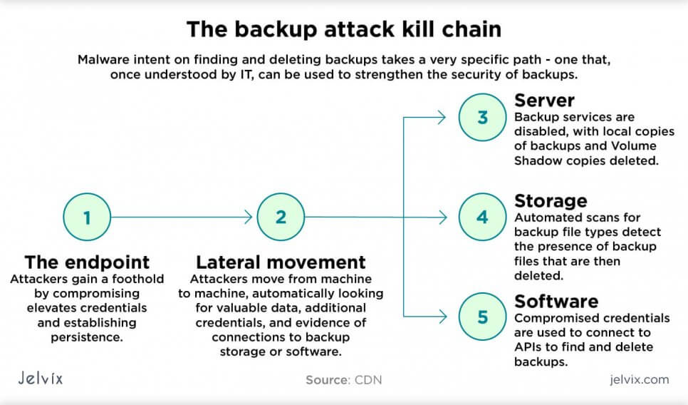 the backup attack kill chain