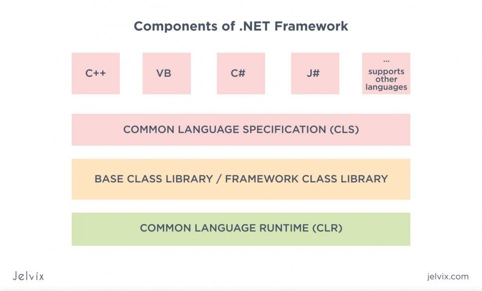 .NET Components