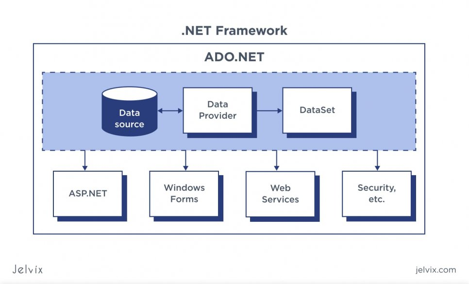 .NET Data source