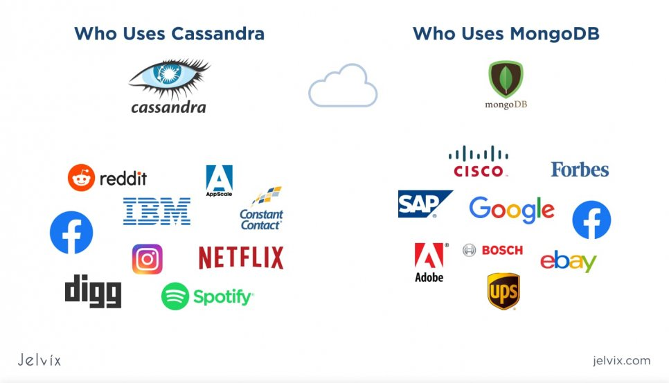 who use MongoDB and Cassandra