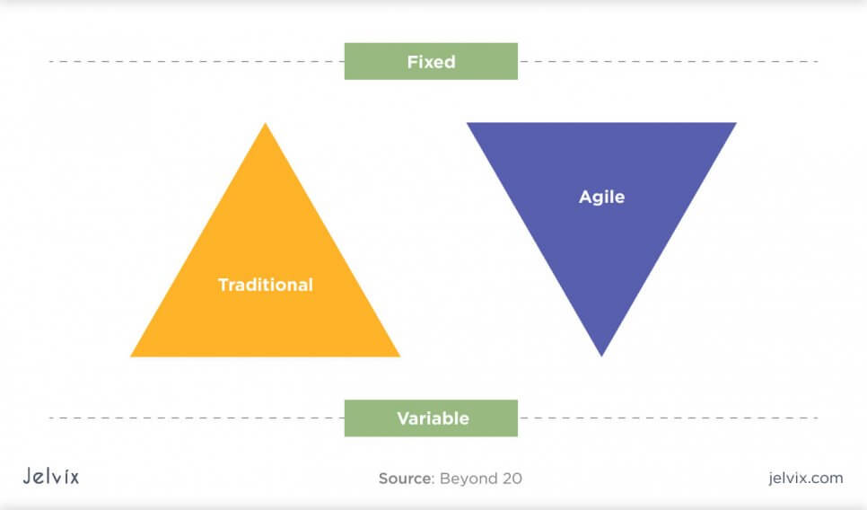 how to choose between waterfall and agile