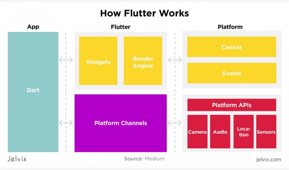 how does flutter work?