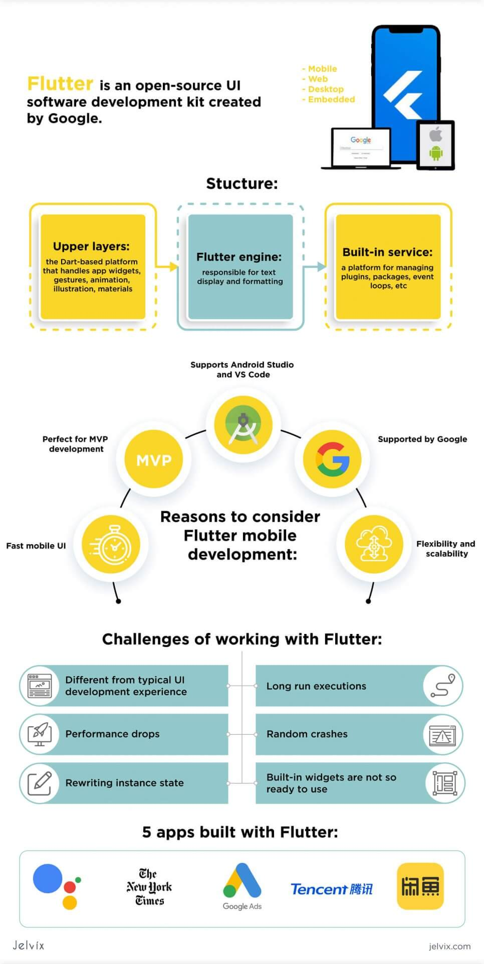 Flutter development infographic