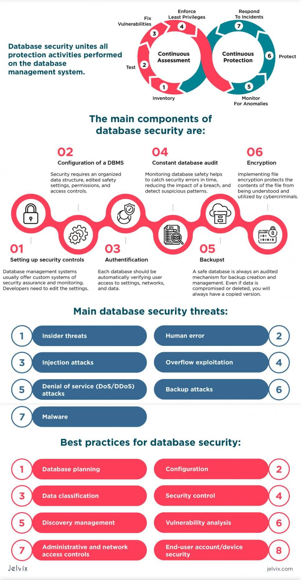 database security infographic
