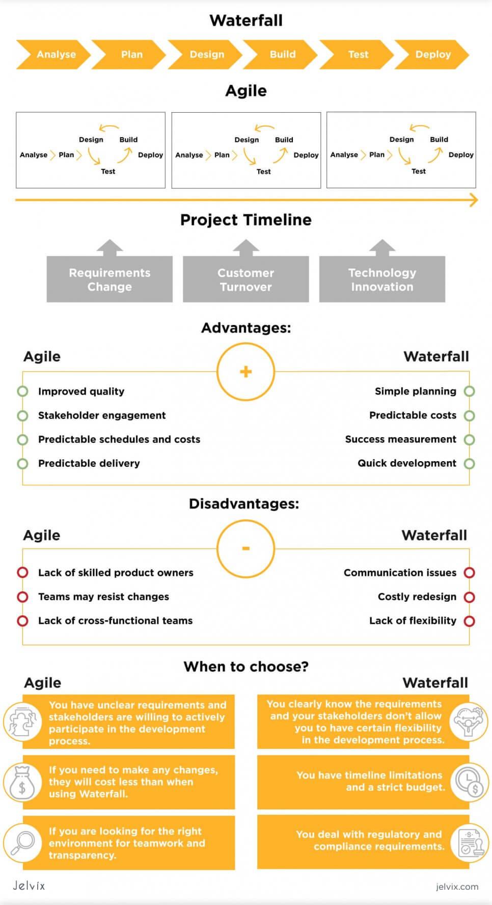 waterfall vs agile infographic