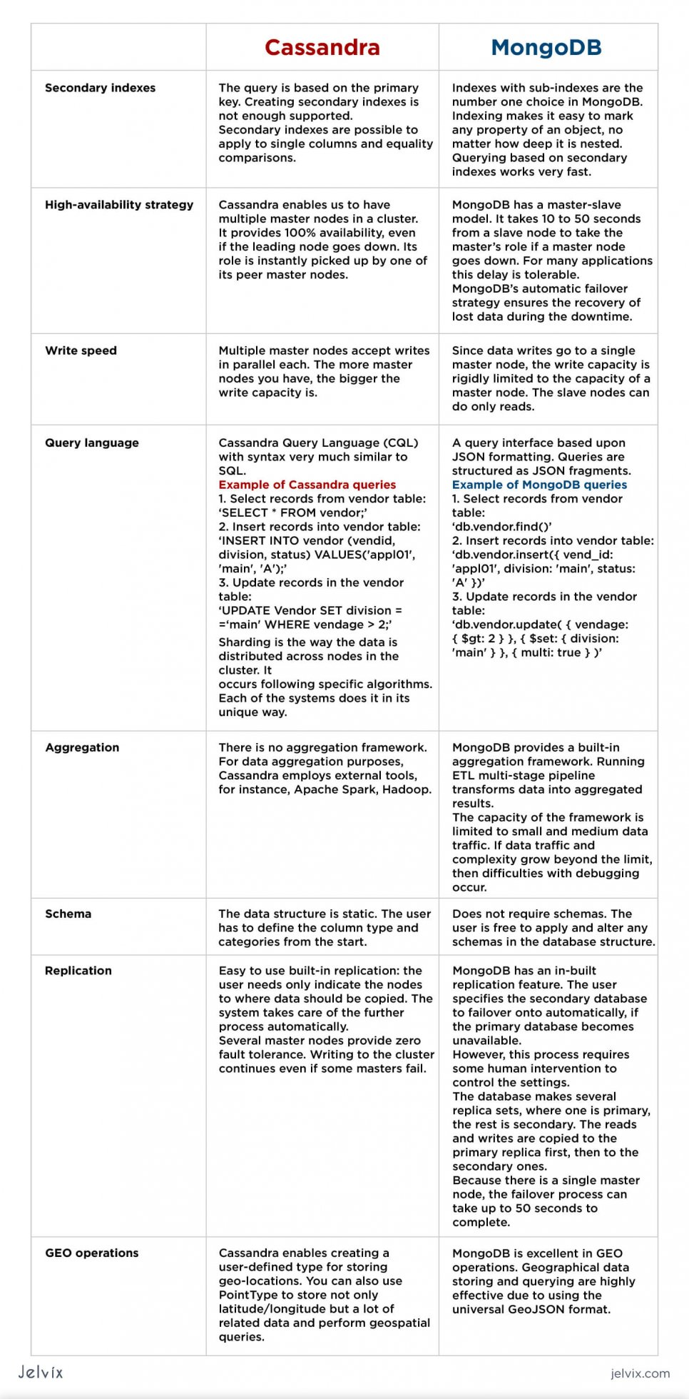 MongoDB- and Cassandra comparation