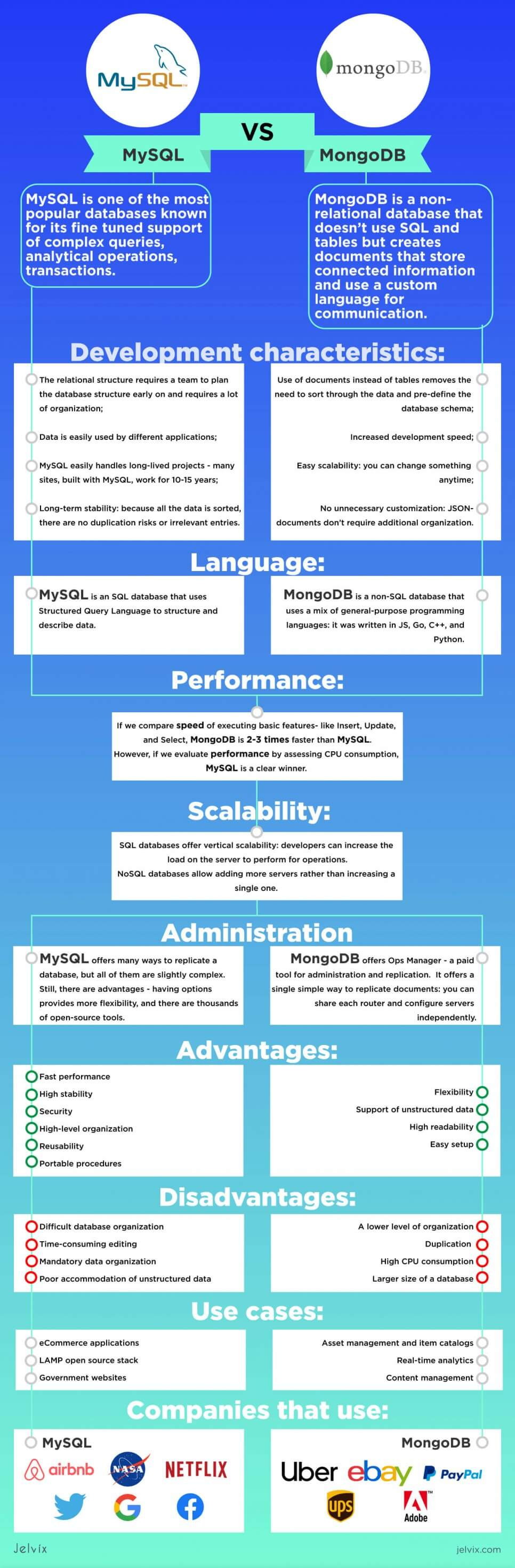 infographic mysql vs mongodb