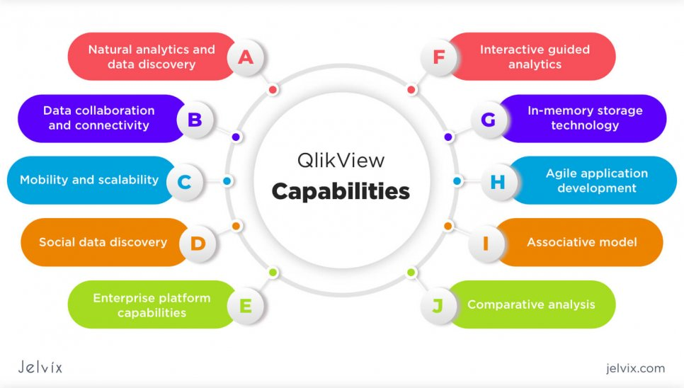 capabilities of qlikview