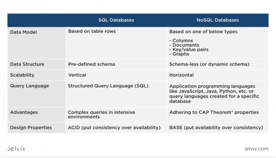 comparation of SQL and NoSQL Databases