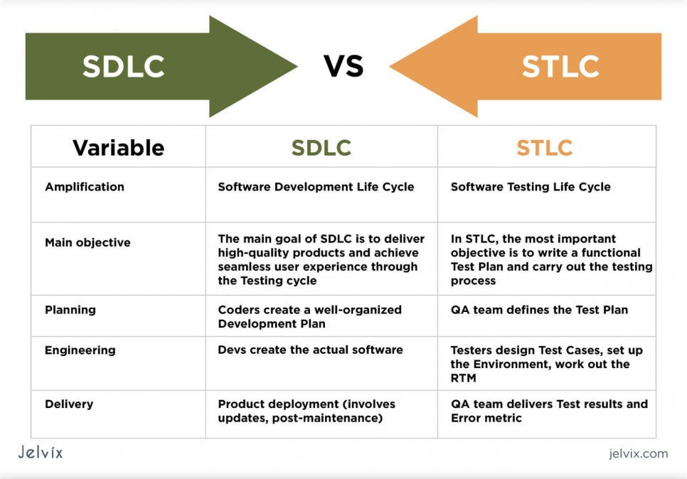 differences between SDLC and STLC