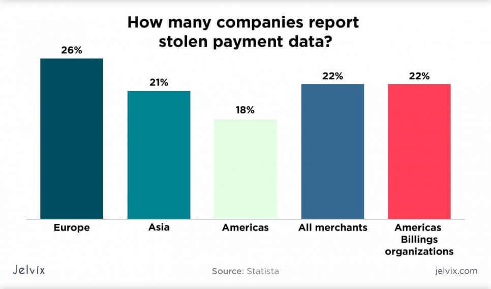 how many companies report stolen payment data