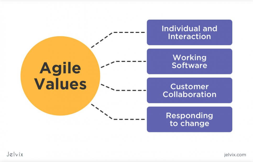 values of agile project management