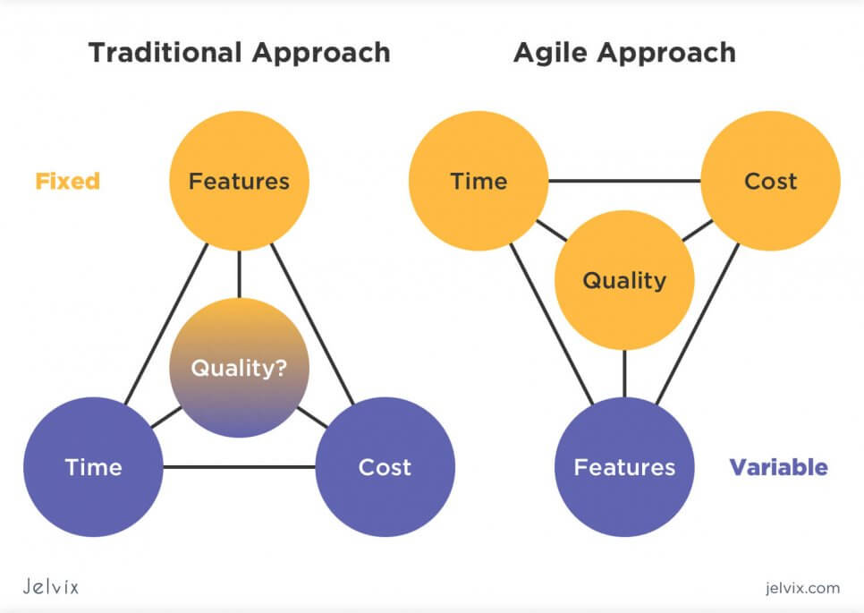 agile vs traditional approach