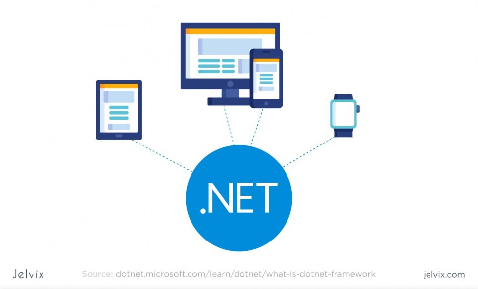 types of .NET applications