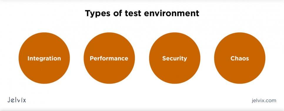 Test Environment Setup