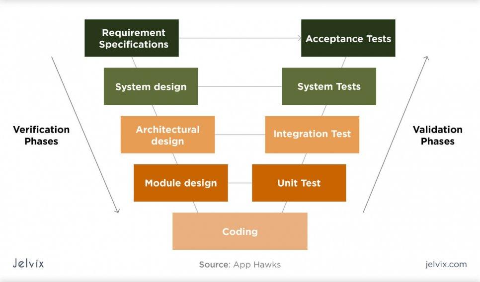 STLC Method - V-model