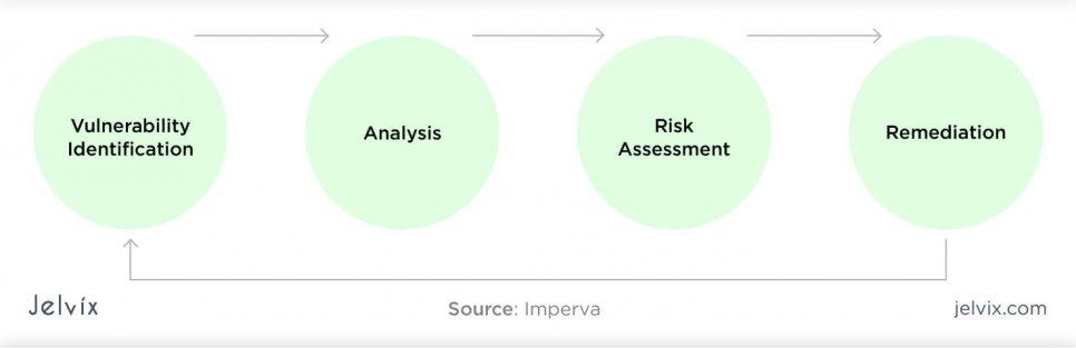 Detecting vulnerabilities