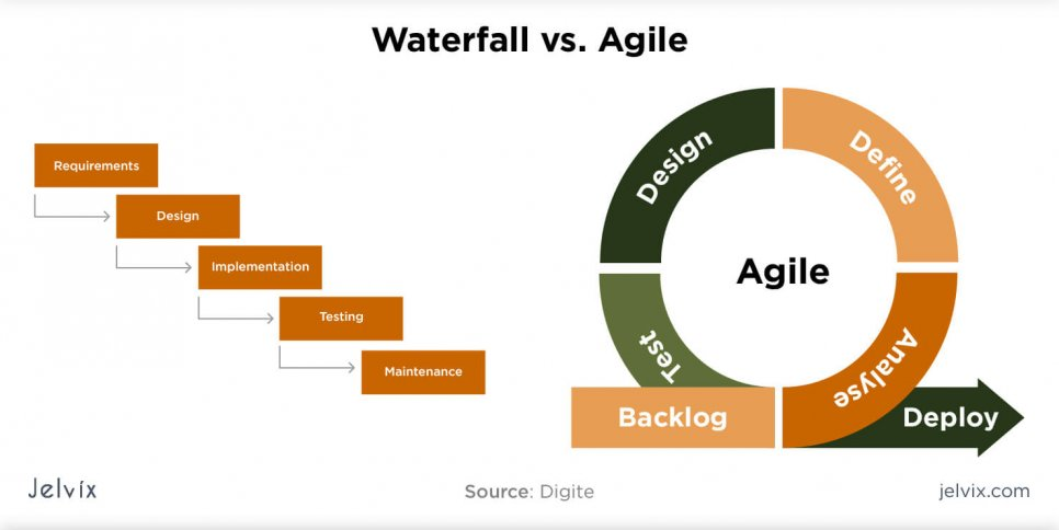 differences of waterfall and agile