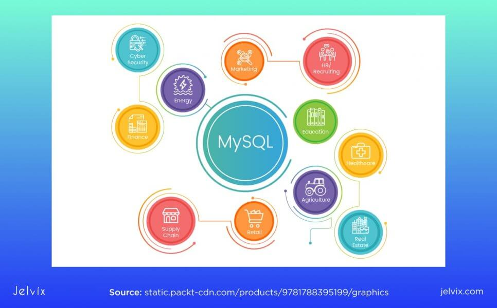 use cases for MySQL