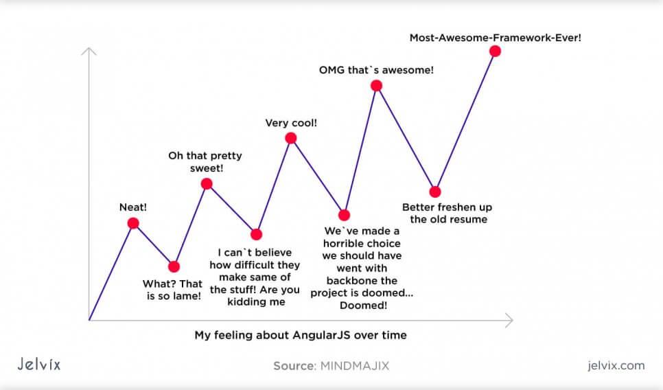 Feelings about Angular