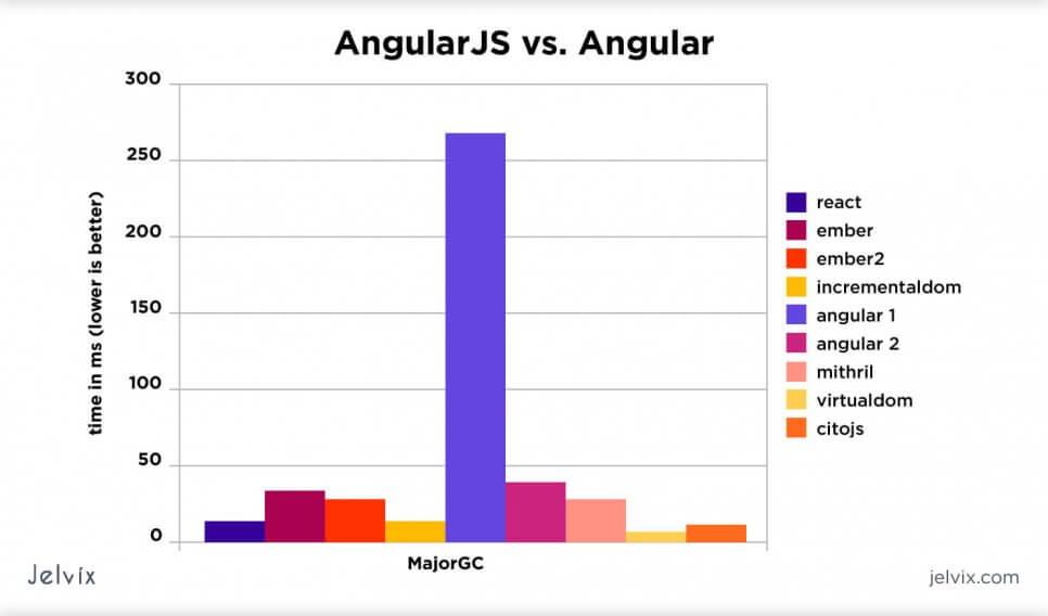 angular-statistics
