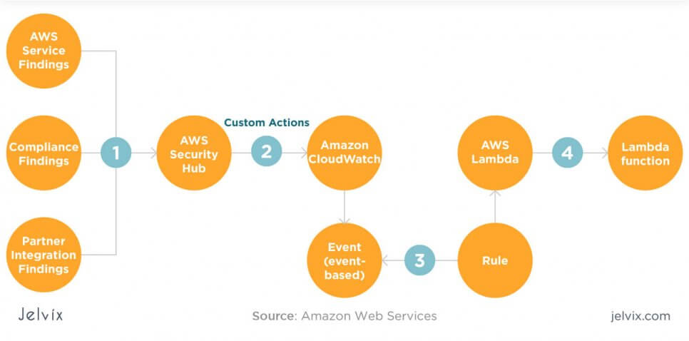 automated AWS tools