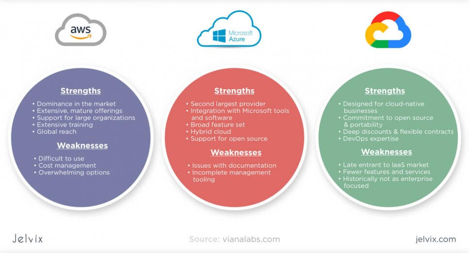 Main problems of of Cloud infrastructures