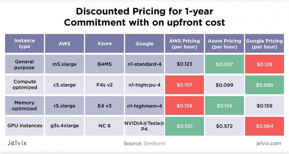 Cost of Cloud providers