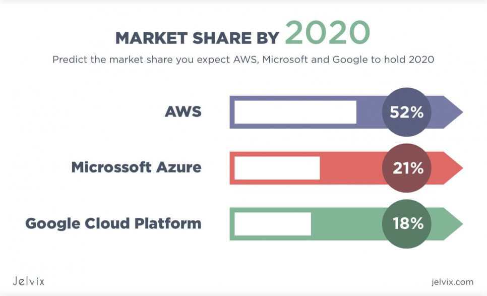 Market Share by 2020