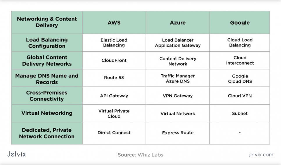 Networking features in AWS vs Azure vs Google Cloud