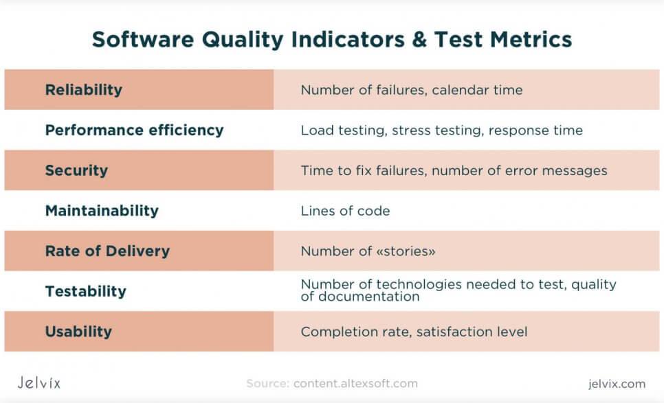 QA indicators and metrics