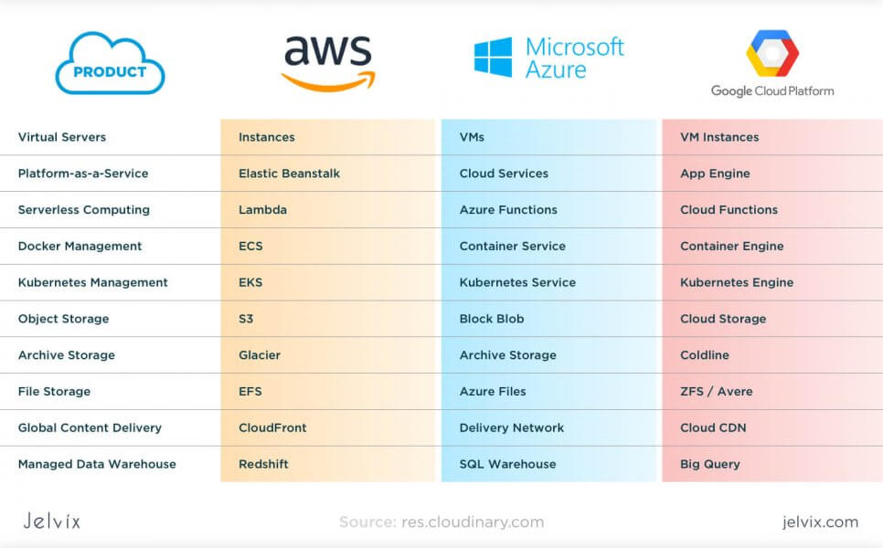 Cloud storage platforms