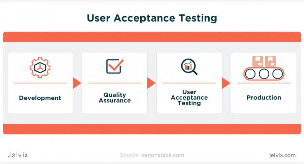 methods of user acceptance tests