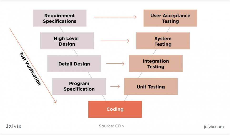 validation stage